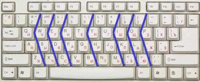 Зоны действия пальцев на стандартной клавиатуре ПК